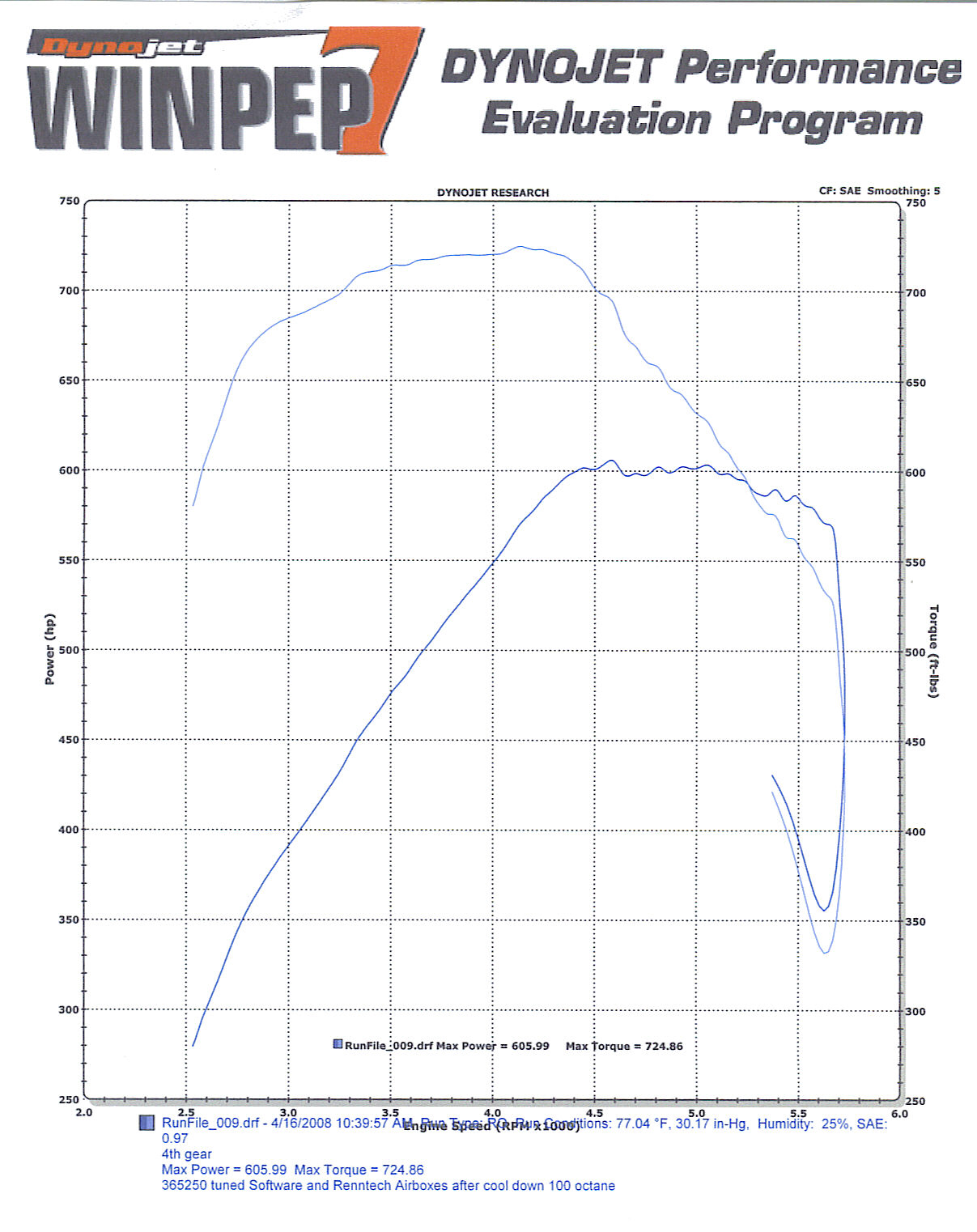 2006 Mercedes-Benz CL65 AMG RENNtech Dyno Results Graph
