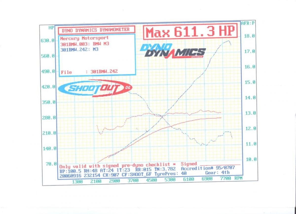 2003 BMW M3 E46m3 AA Supercharged Dyno Results Graph