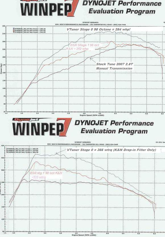 2007 Saab 9-3 Aero 2.8 Turbo Dyno Results Graph