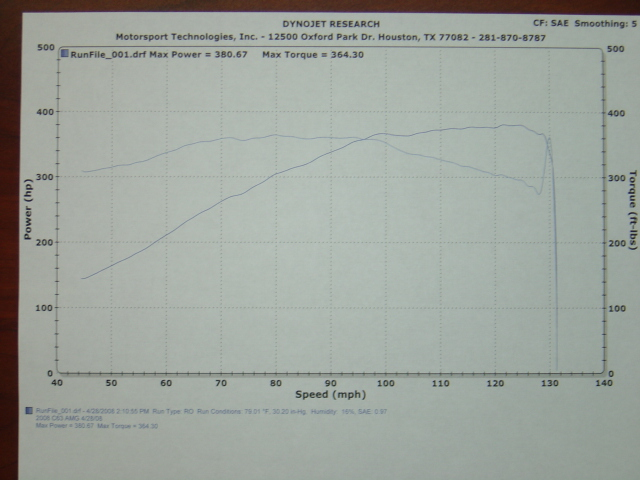 2008 Mercedes-Benz C63 AMG  Dyno Results Graph