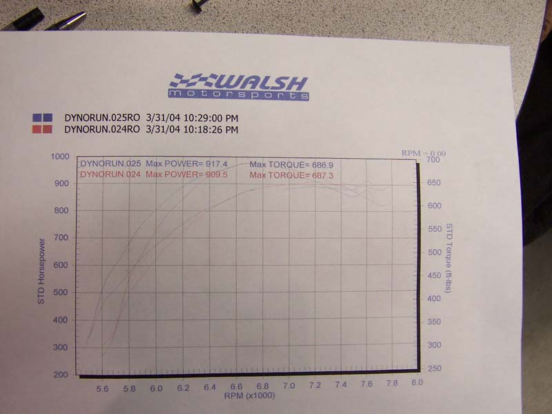 1987 Ford Mustang Turbo Dyno Results Graph