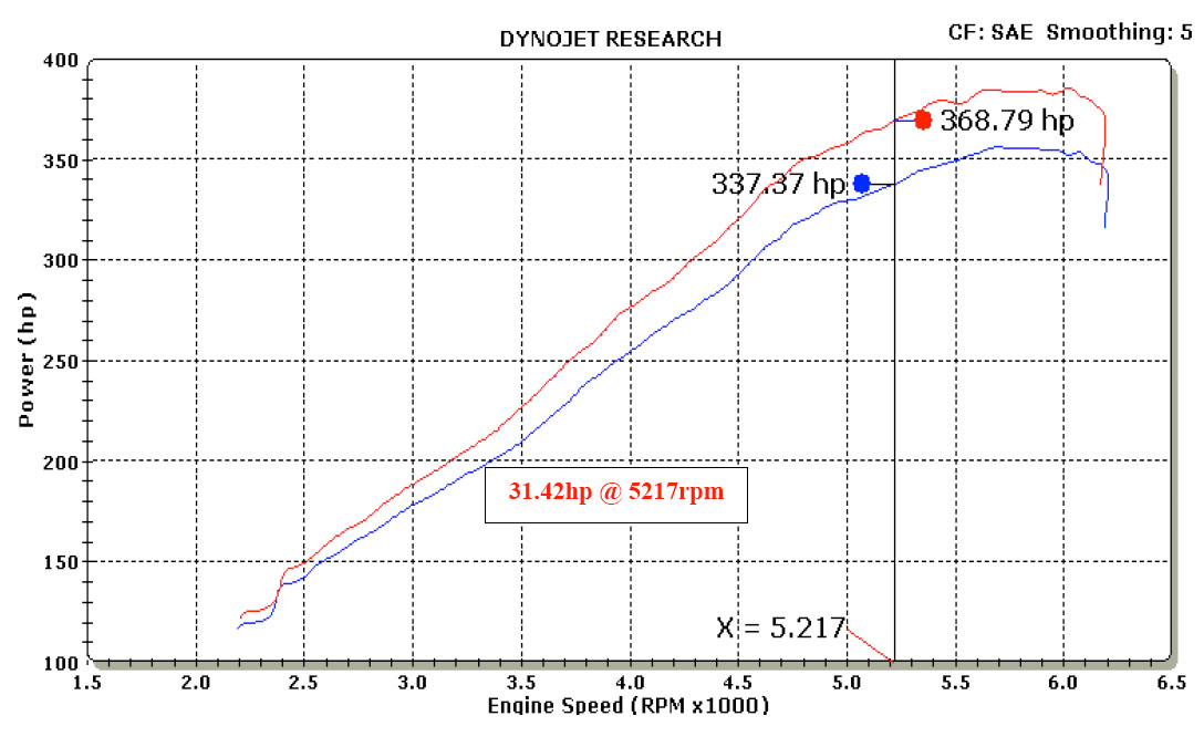 2008 Dodge Challenger SRT8 Cold Air Intake Dyno Graph