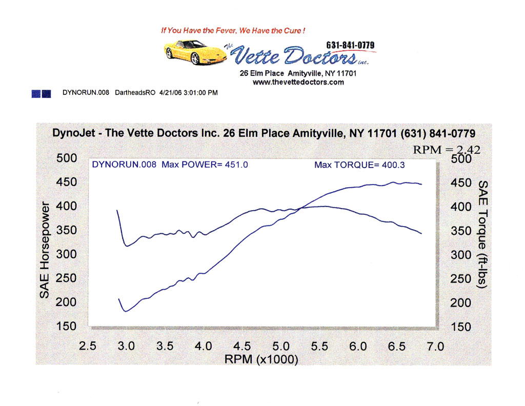 1999 Chevrolet Corvette Coupe Dyno Results Graph