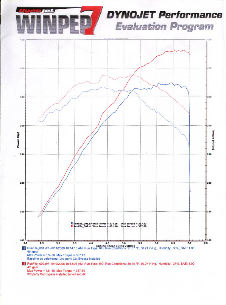 2008 Mercedes Benz C63 Amg Renntech Dyno Results Graphs