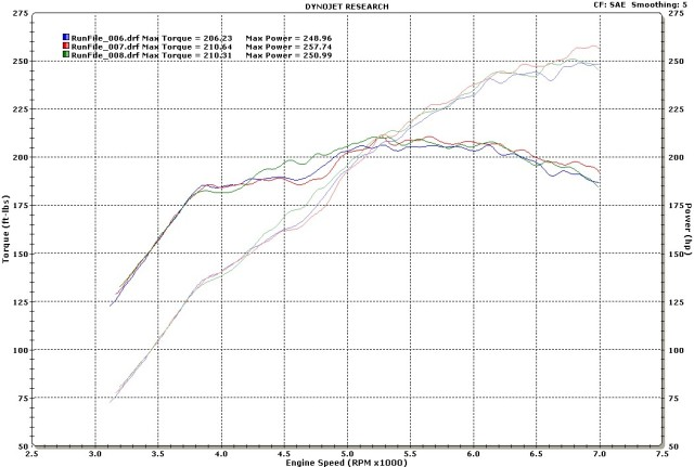 Mazda Miata MX5 Dyno Graph Results