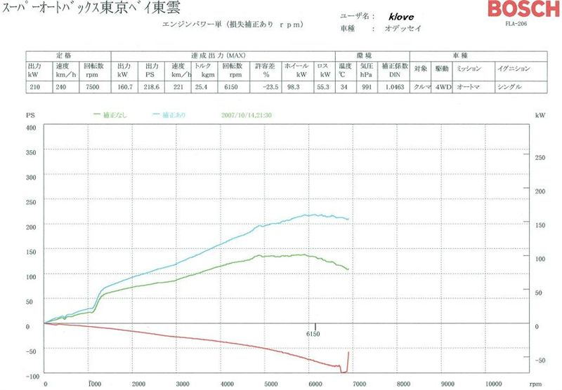 Honda Odyssey Dyno Graph Results