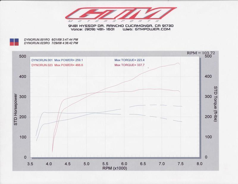 2007  Infiniti G35 Twin Turbo Dyno Graph