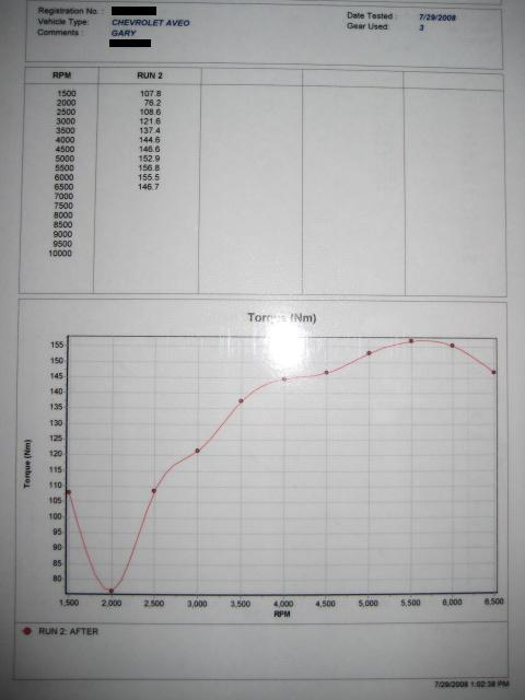Chevrolet Aveo Dyno Graph Results