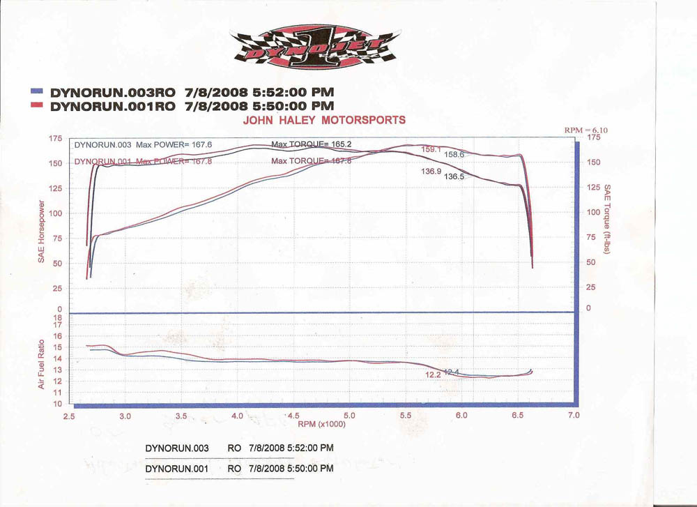BMW 323is Dyno Graph Results