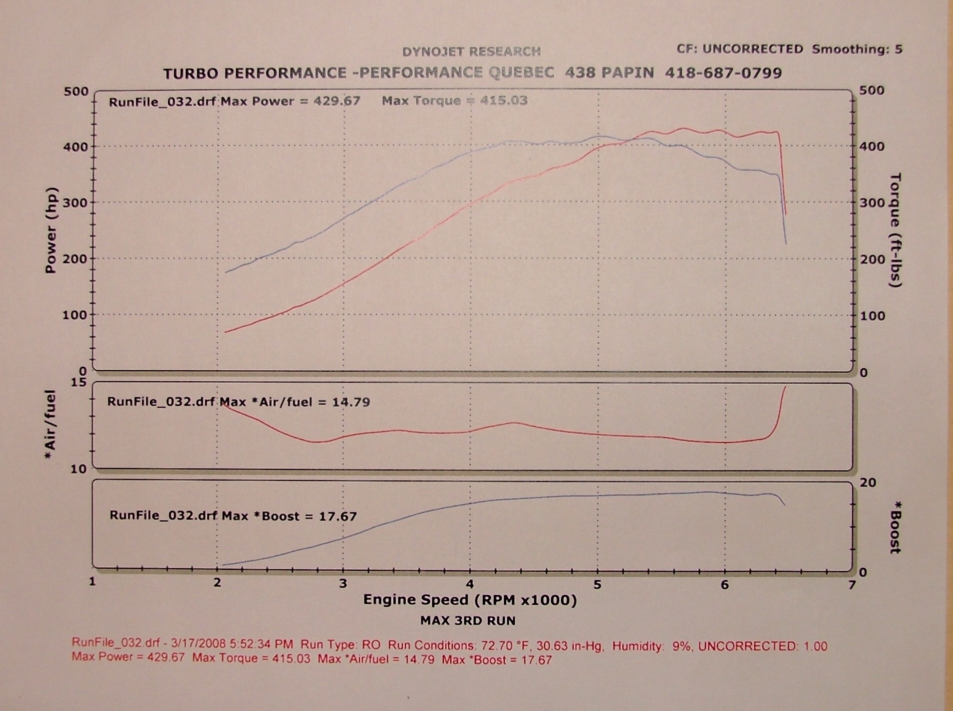 2003 Lexus IS300 Turbo Dyno Results Graph