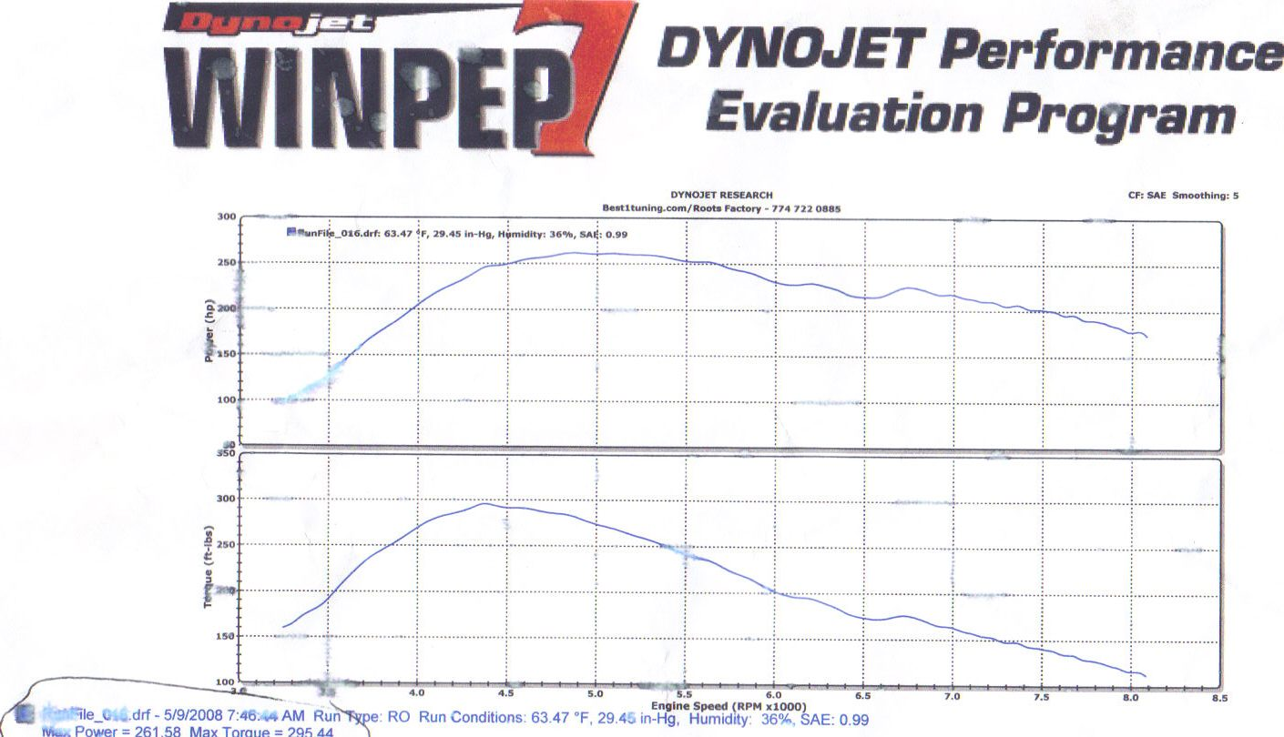 1989 Nissan 240SX T25 Turbo Dyno Results Graph