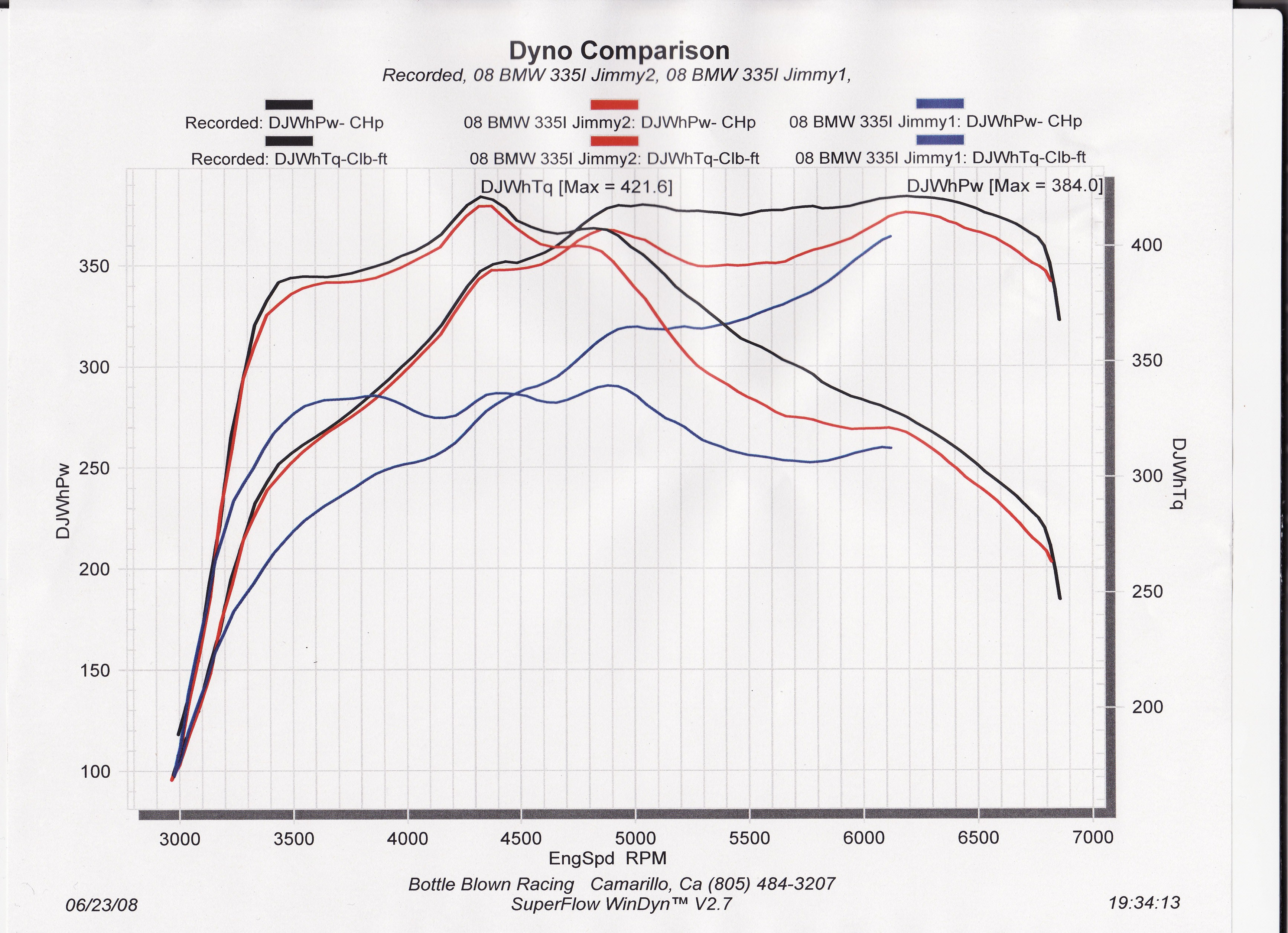 2008 BMW 335i Coupe Dyno Results Graph