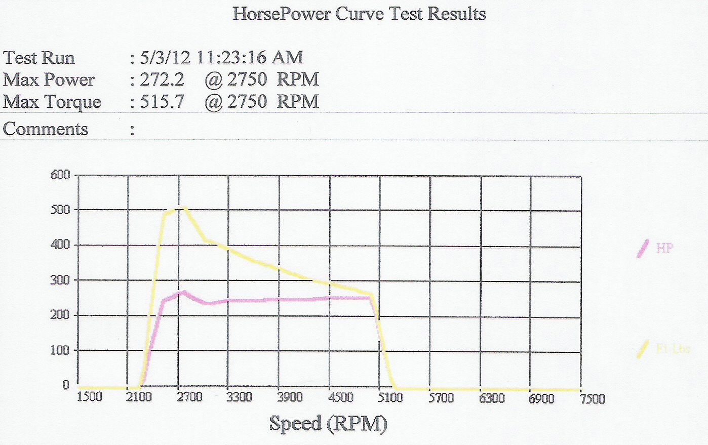 Dodge Dart Dyno Graph Results