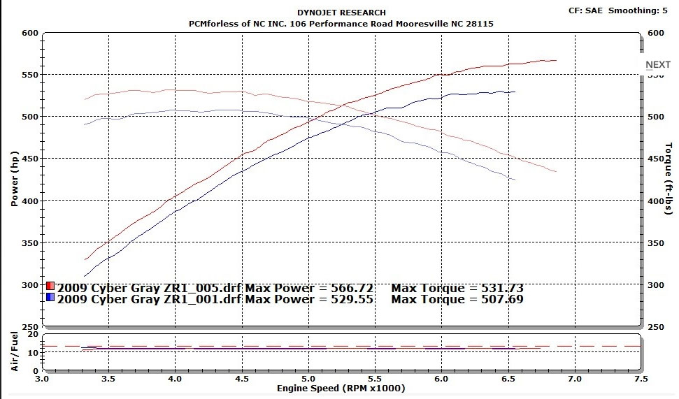 Chevrolet Corvette ZR-1 Dyno Graph