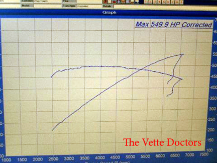 2009 Chevrolet Corvette ZR1  Dyno Results Graph