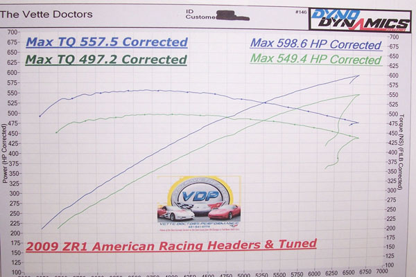 2009 Chevrolet Corvette ZR1 Headers Tune Dyno Results Graph