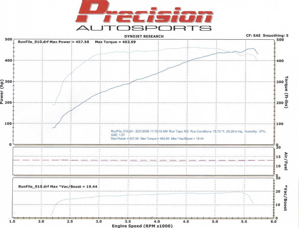 Ford Thunderbird Dyno Graph Results