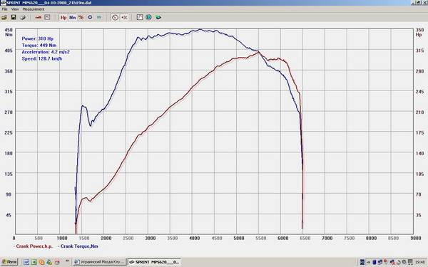 Mazda 6 Dyno Graph Results