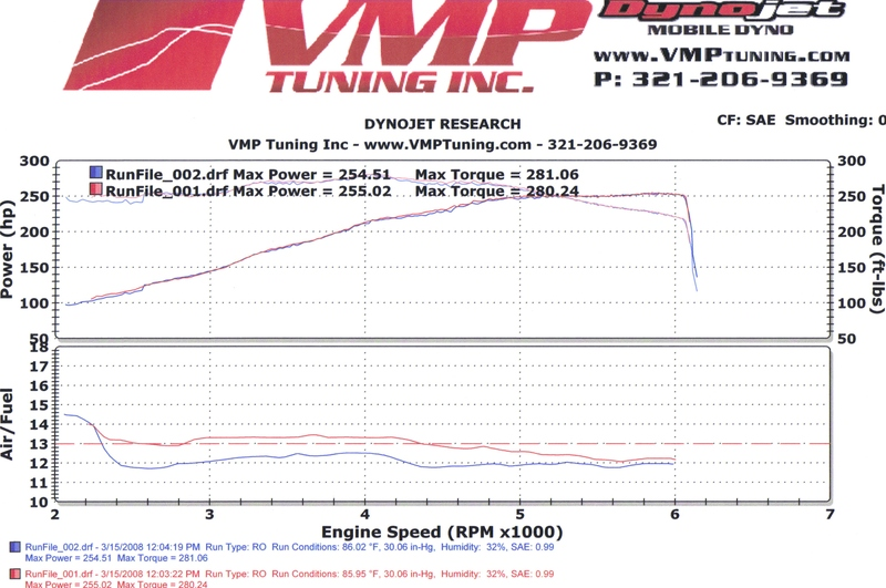 2001 BMW 540i  Dyno Results Graph