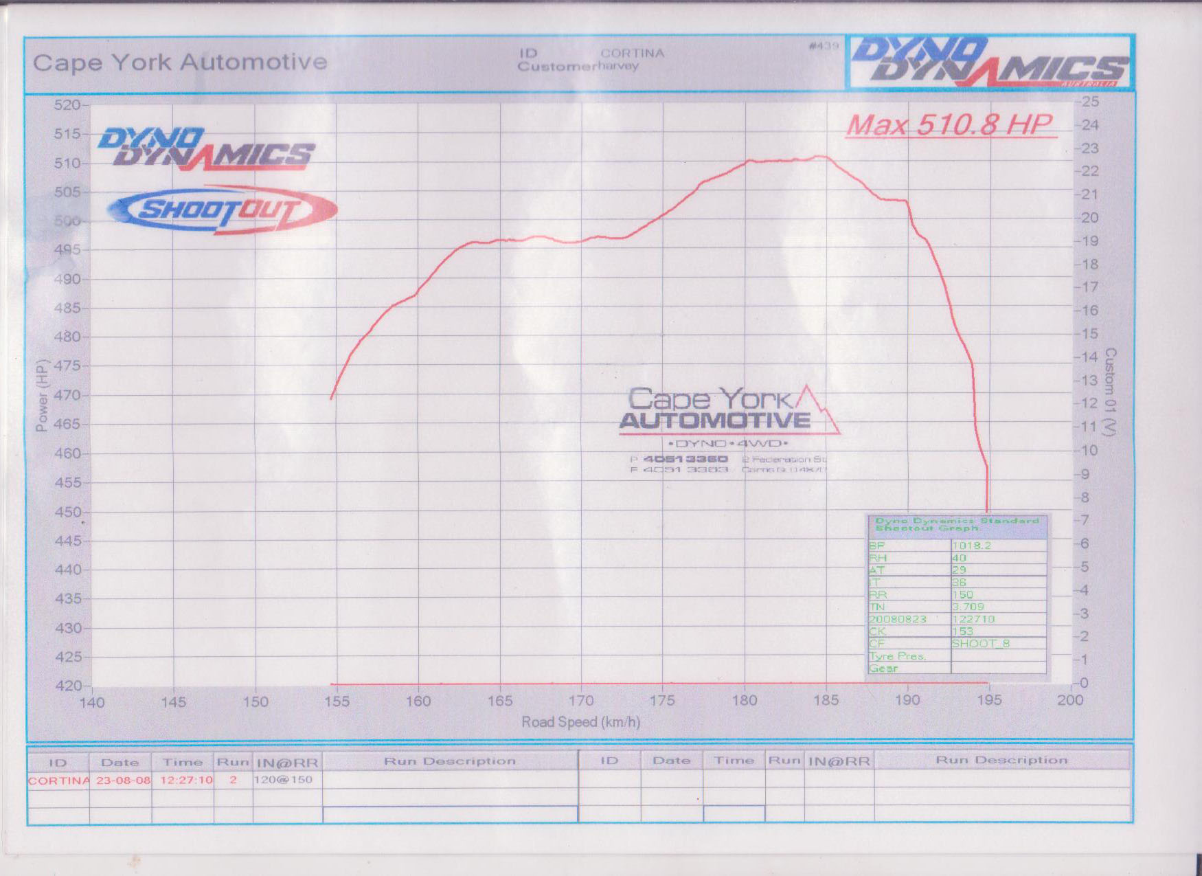 Ford Cortina Dyno Graph Results