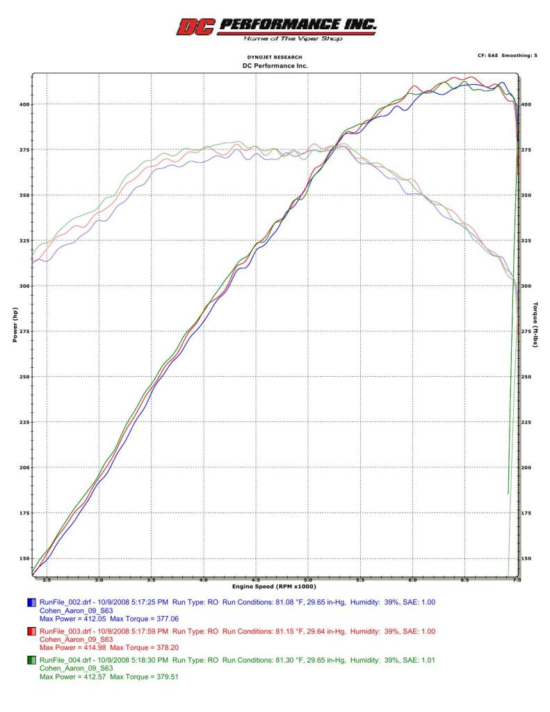 2009 Mercedes-Benz S63 AMG  Dyno Results Graph