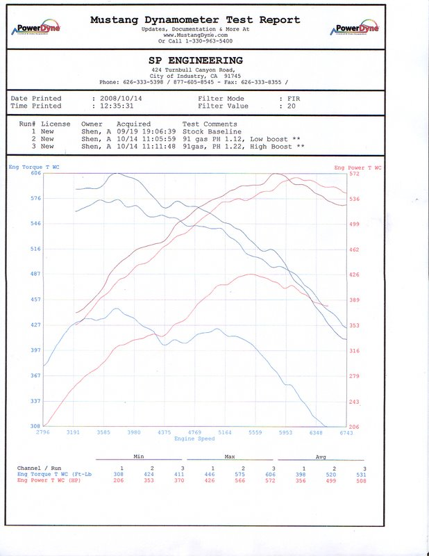 2009 Nissan GT-R HKS GT570 Dyno Graph