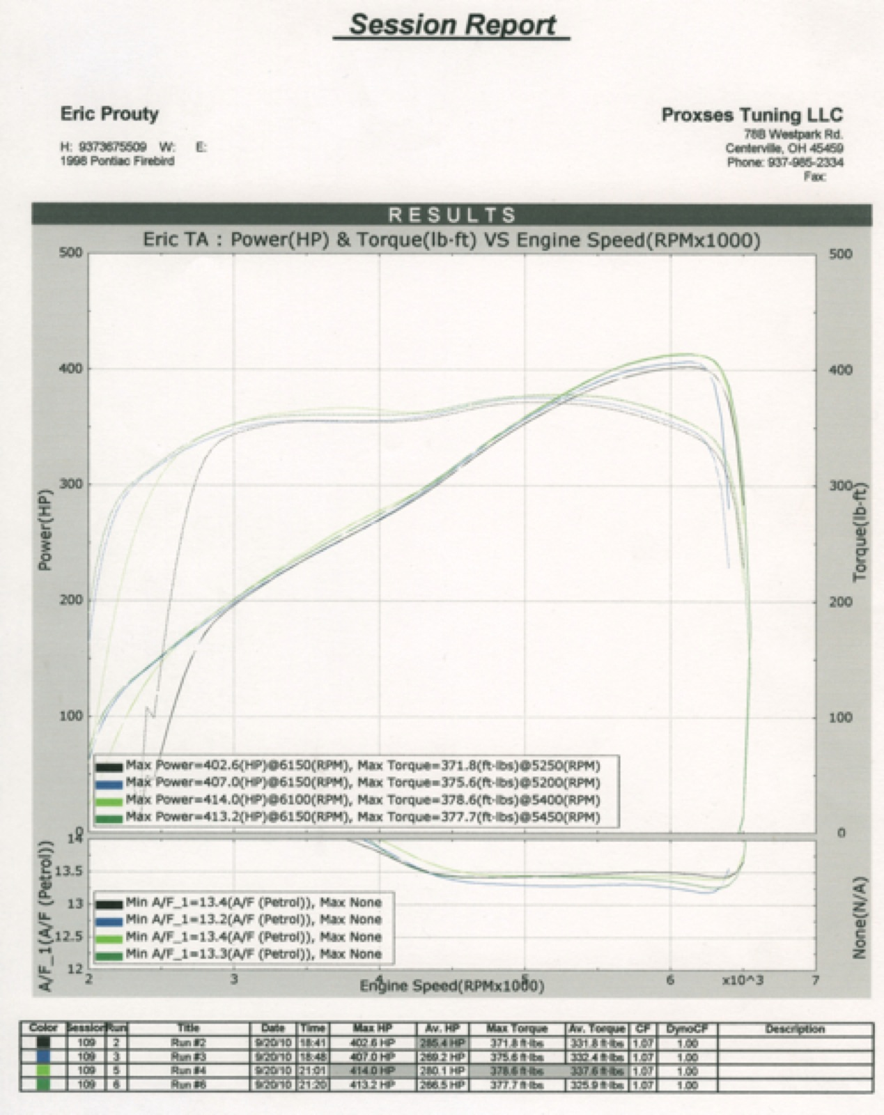 Pontiac Trans Am Dyno Graph Results