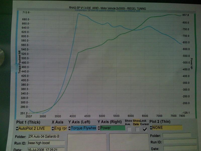 2007 Lamborghini Gallardo Twin Turbo Dyno Results Graph