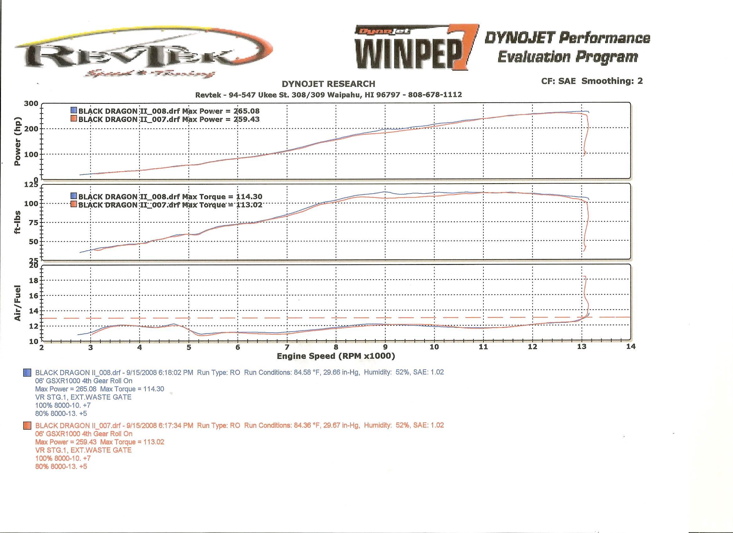 2006 Suzuki GSX-R Turbo Dyno Results Graph