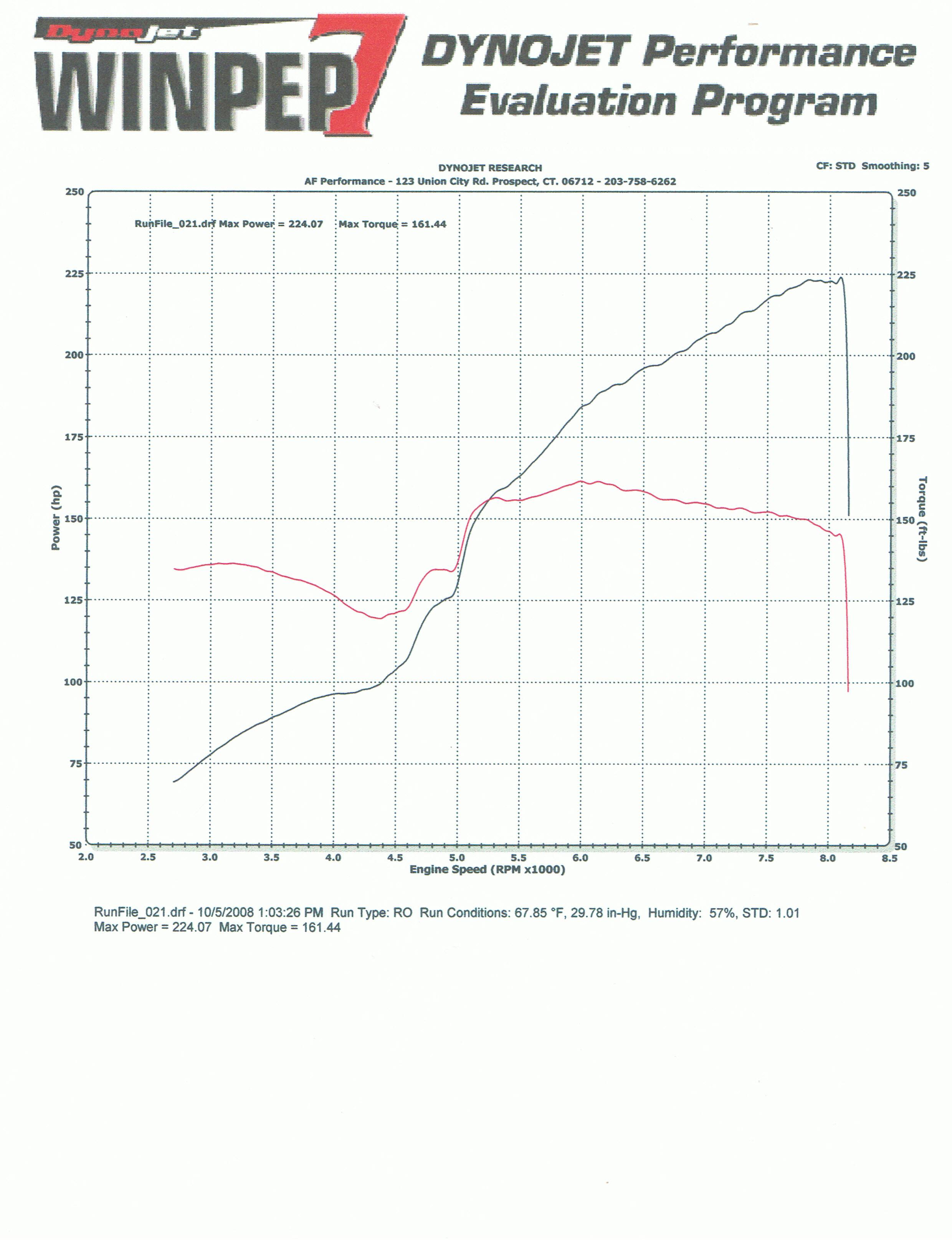 Acura RSX Dyno Graph Results
