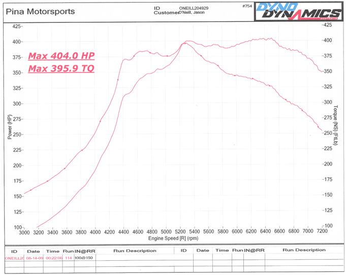 2001 Mazda Miata Mx5 Turbo Dyno Results Graphs Hosepower