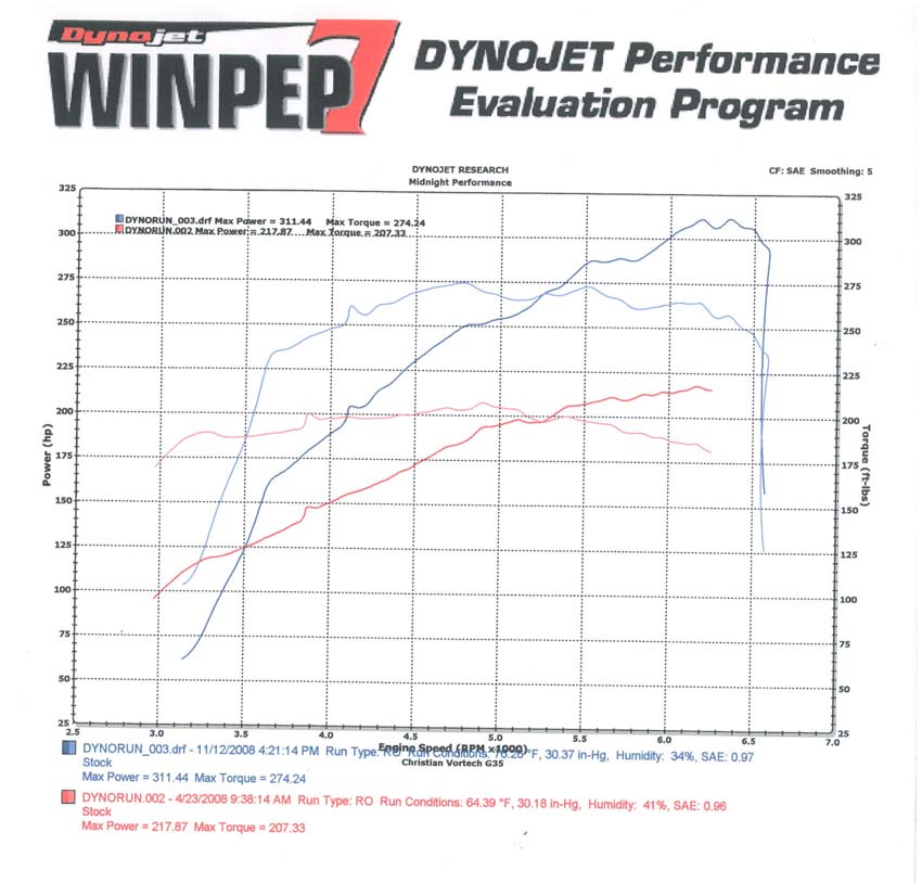 2003  Infiniti G35 Automatic Vortech Supercharger Dyno Graph