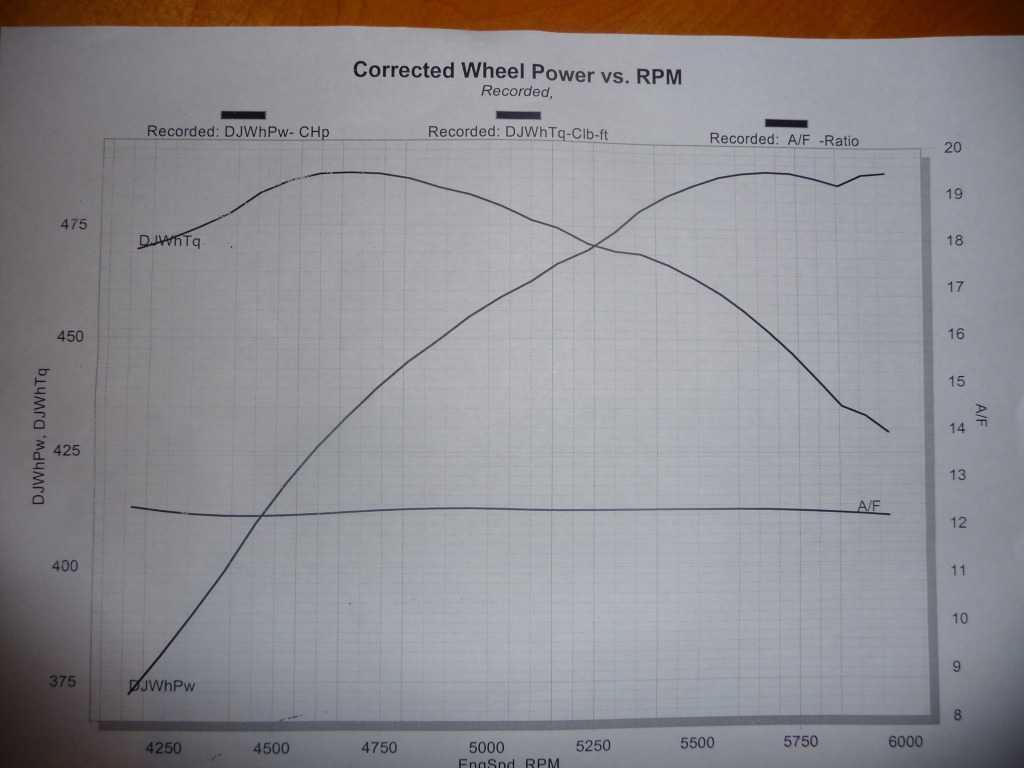 2007 Dodge Charger SRT8 426 HEMI Stoker Dyno Results Graph