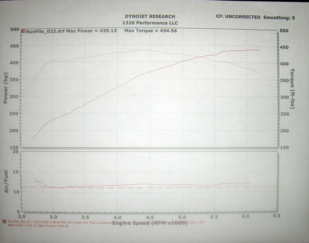 Mercedes-Benz SL500 Dyno Graph Results