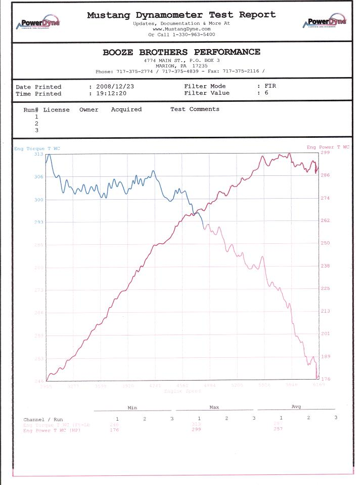 2005  Volvo S40 T5 FWD 6-speed manual Dyno Graph