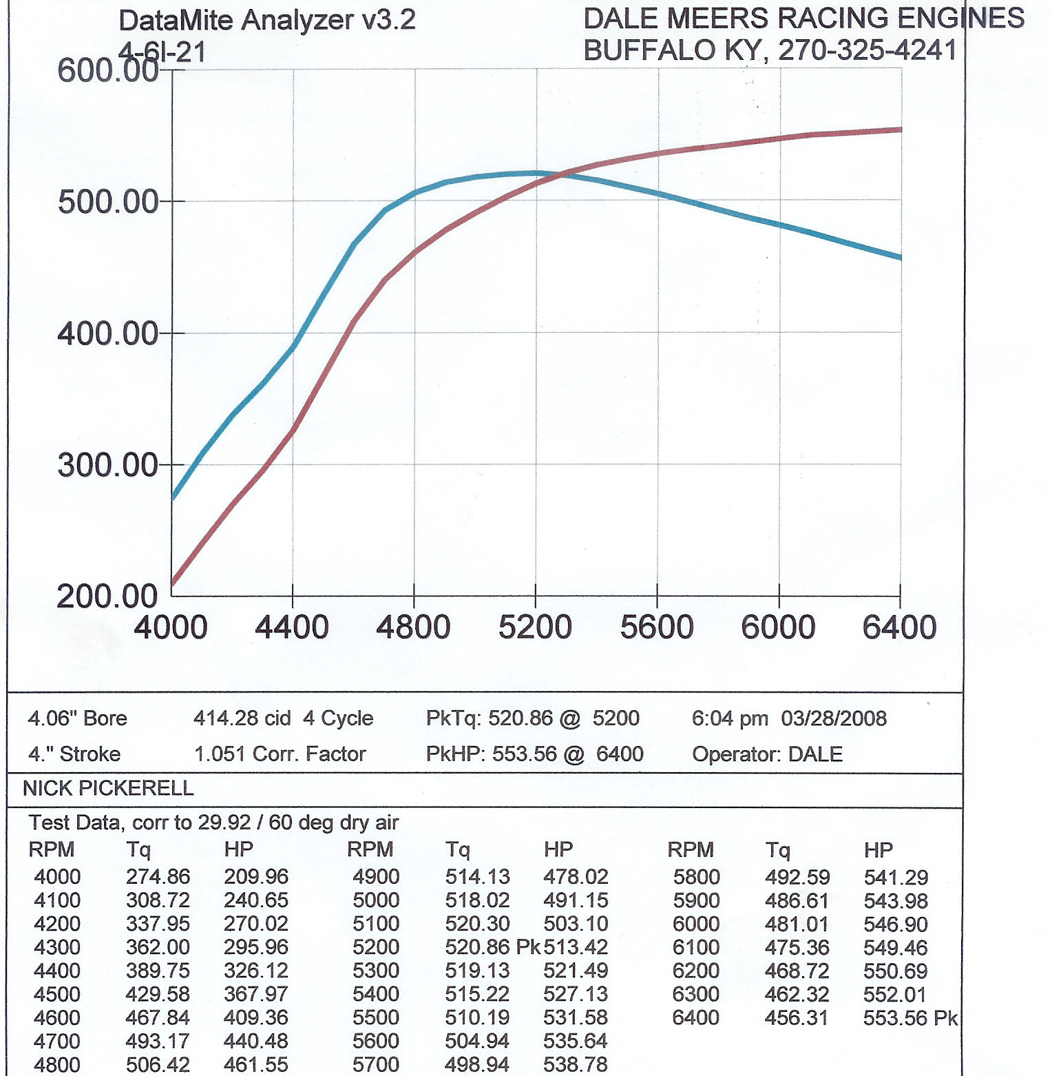 1971 Plymouth Duster  Dyno Results Graph