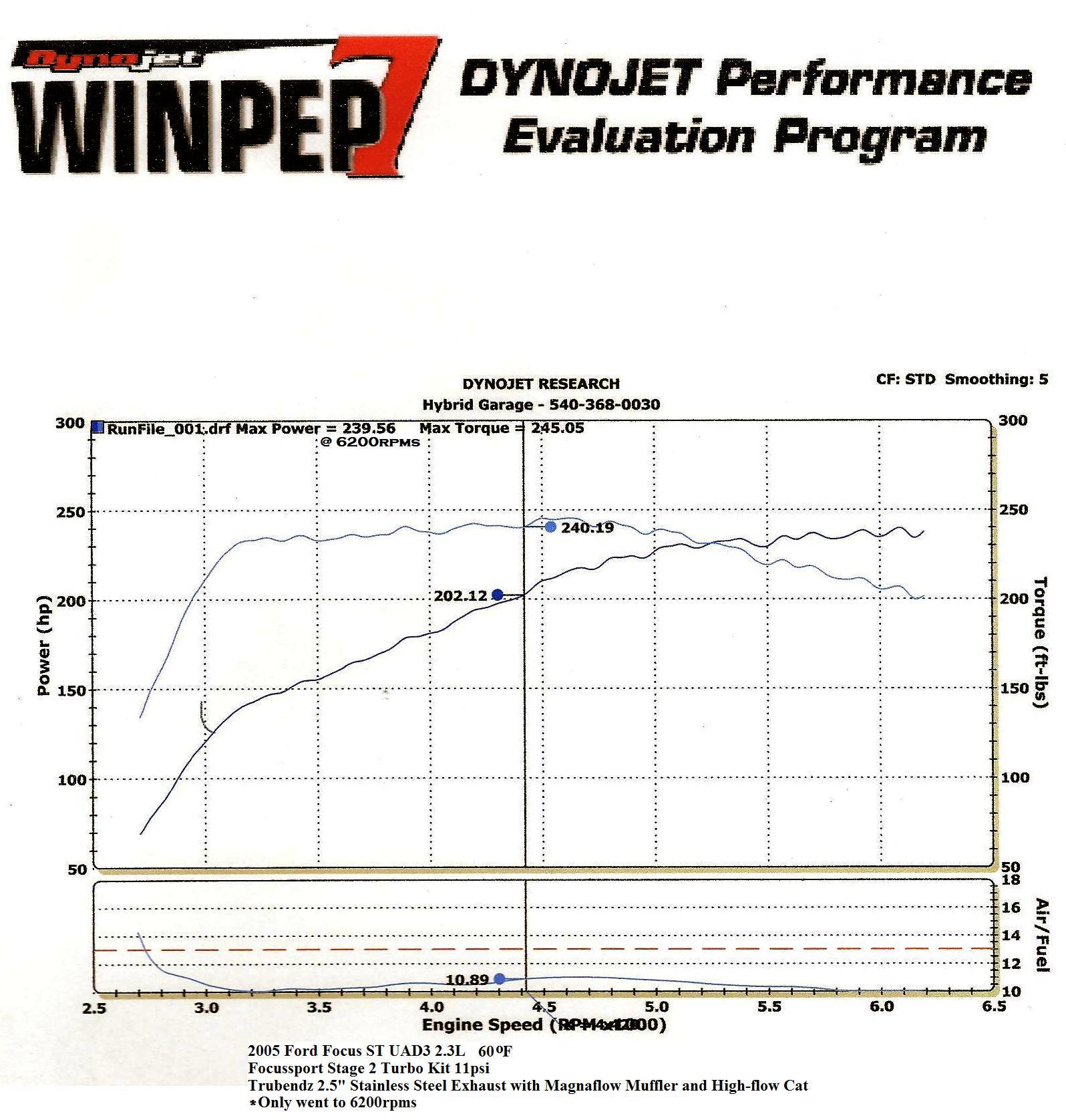 2005 Ford Focus ST US spec Dyno Results Graph