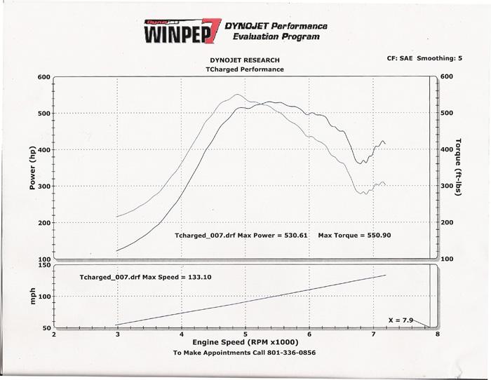 Mitsubishi Galant Dyno Graph Results