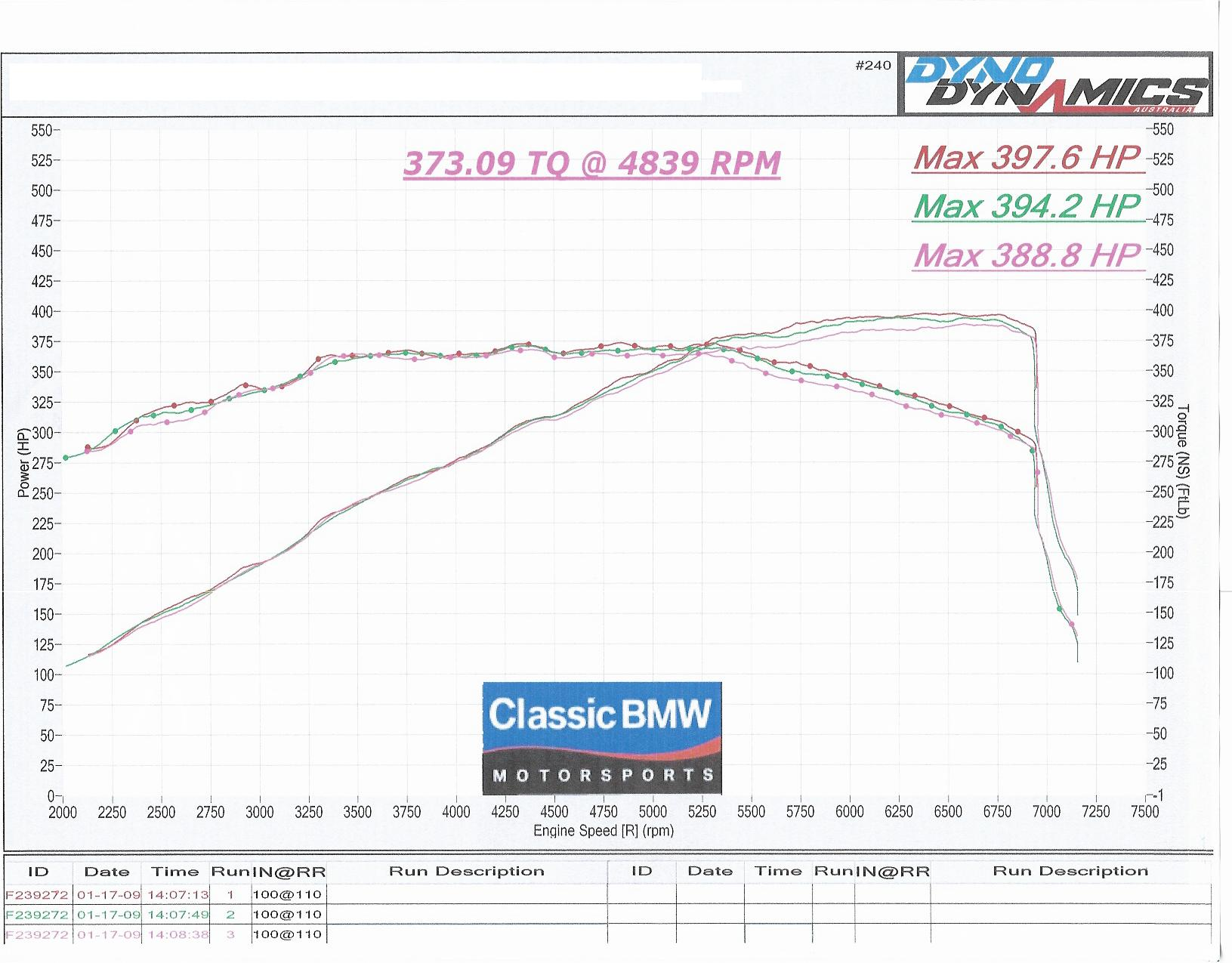 Mercedes-Benz CLK63 AMG Dyno Graph Results