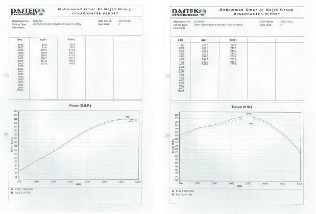 Jeep Cherokee Dyno Graph Results