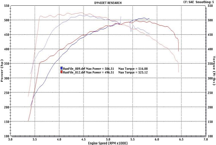 GMC Yukon Dyno Graph Results