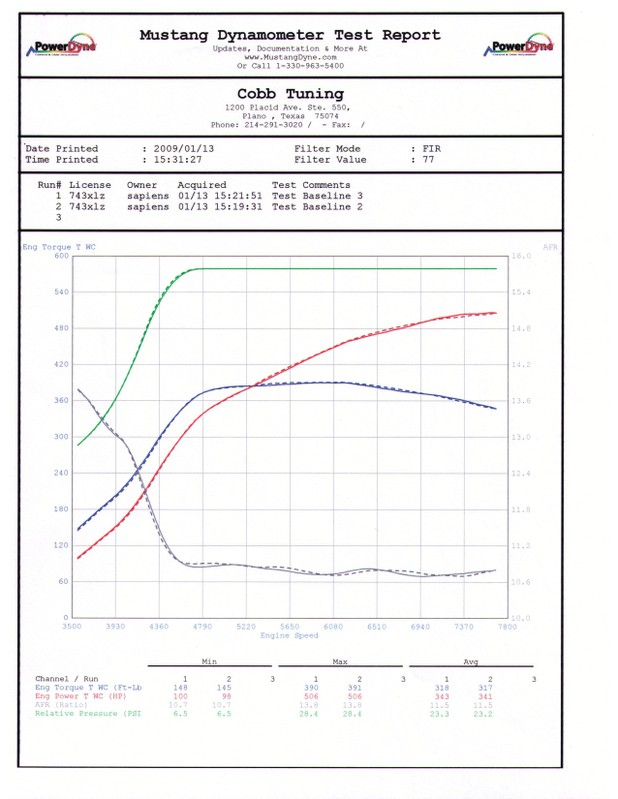 Mitsubishi Lancer EVO Dyno Graph Results