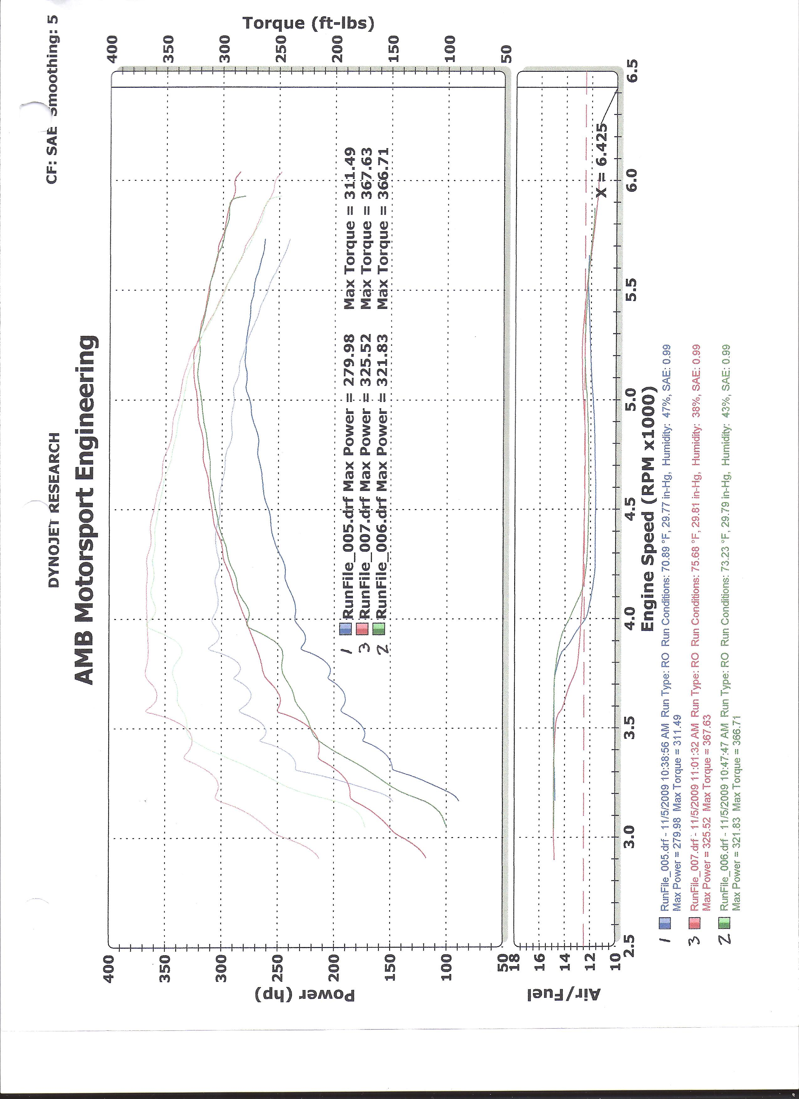 2006 Dodge Charger R/T Dyno Results Graph