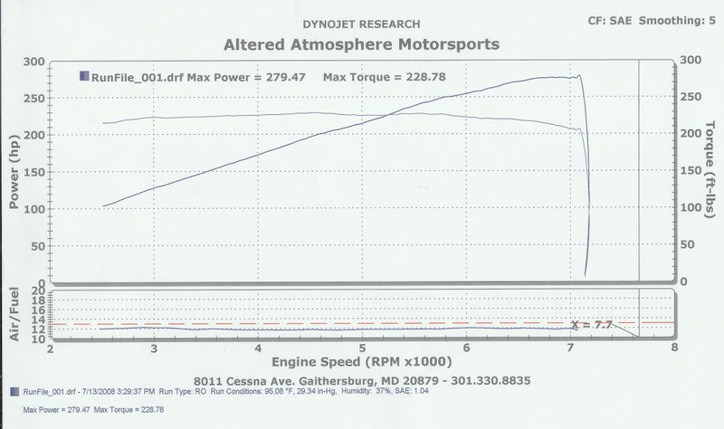 2008 Infiniti G37 Coupe Sport 6MT Dyno Results Graph