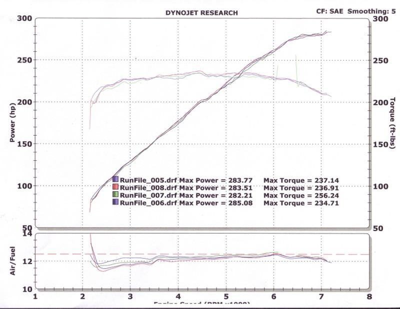 Infiniti G37 Dyno Graph Results