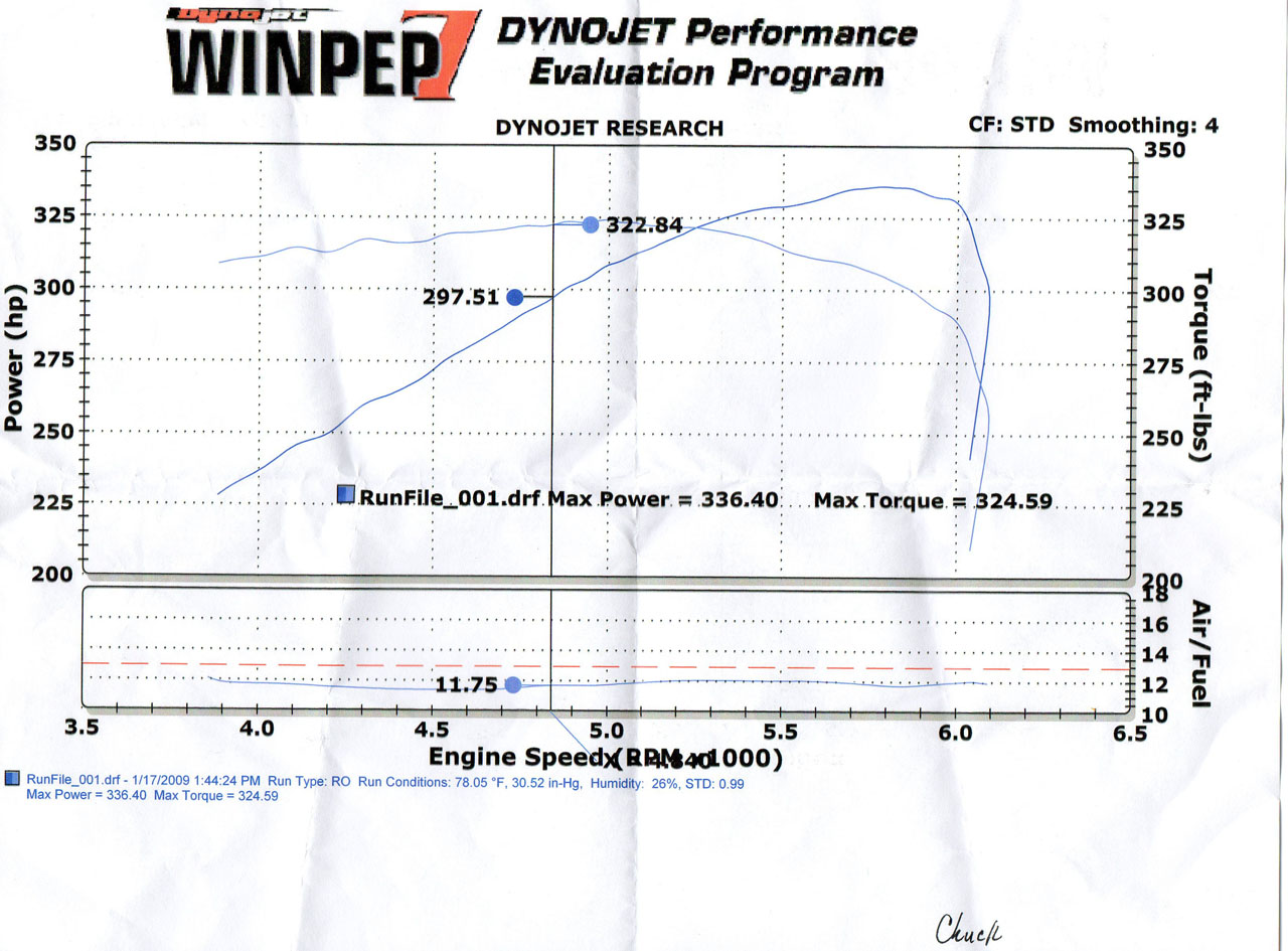 2005 Chrysler Crossfire SRT6 Dyno Results Graph