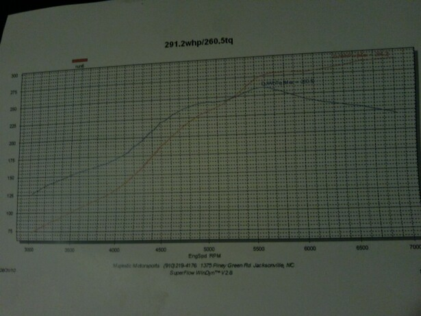 1995 Black Honda Accord EX  Dyno Graph