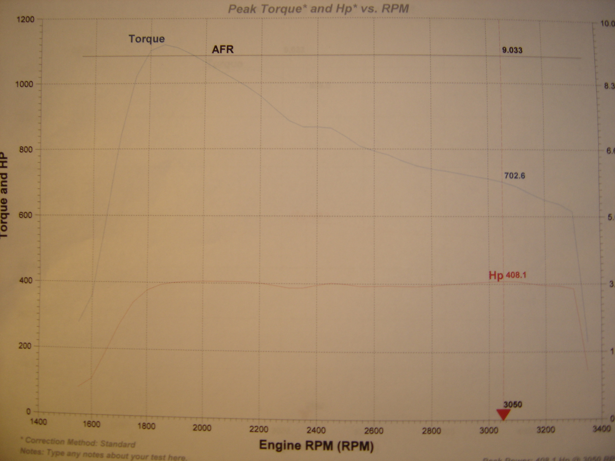 Ford Excursion Dyno Graph Results