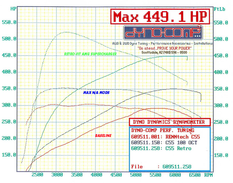 2005 Mercedes-Benz C55 AMG Dyno-Comp Supercharged Dyno Results Graph