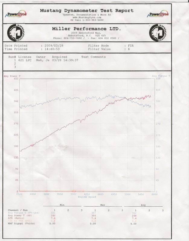 2009 Mercedes-Benz C63 AMG  Dyno Results Graph